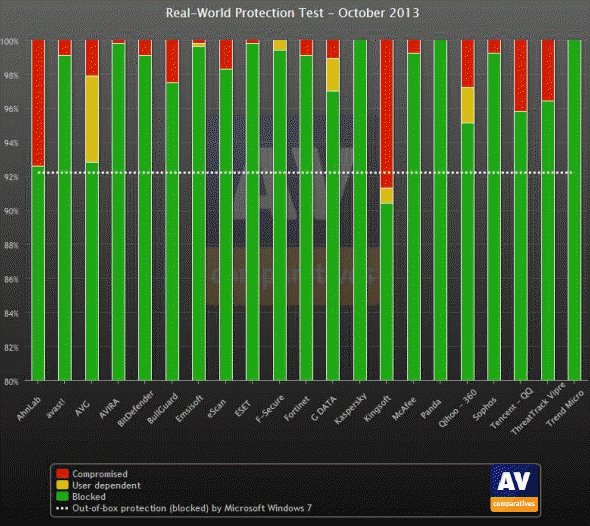 avg downgrade to free version
